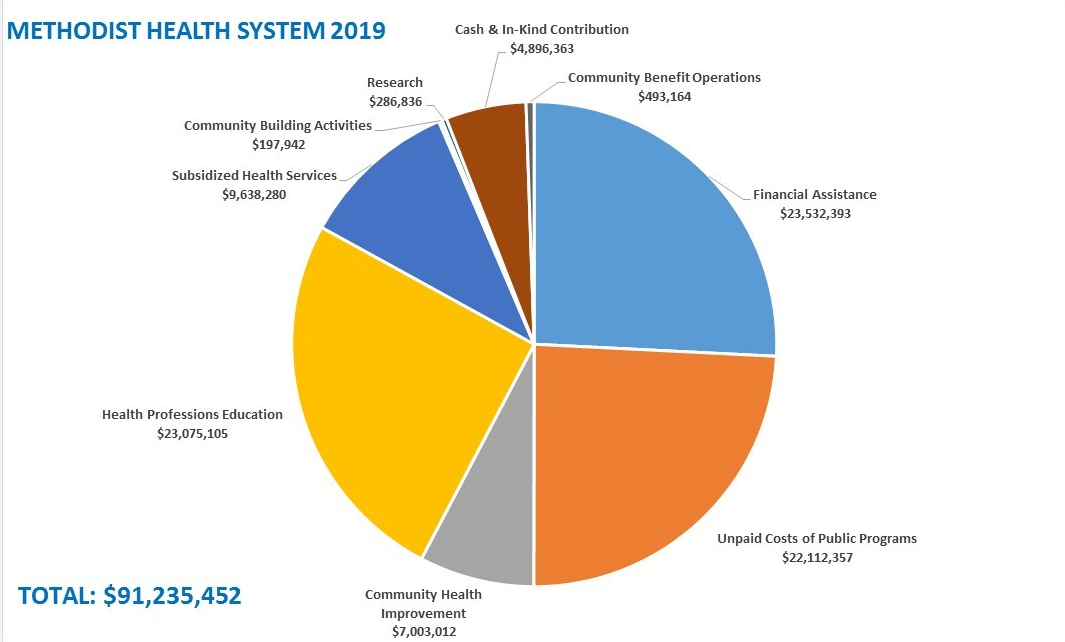 MHS Contribution Distribution 2019