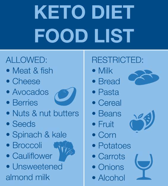 The Keto Diet Is Popular But Is It Healthy Nebraska Methodist Health System