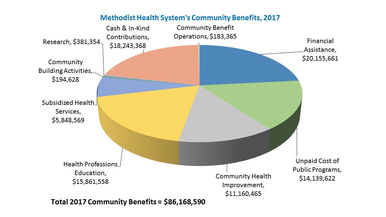 Community Impact   Methodist Health System
