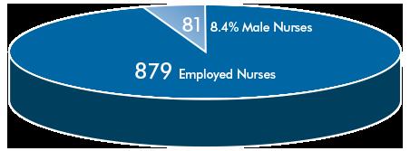 8.4% Male Nurses