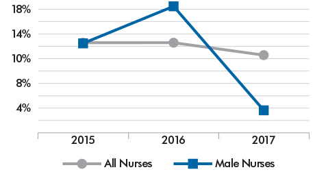 Methodist Hospital male nurse turnover rates